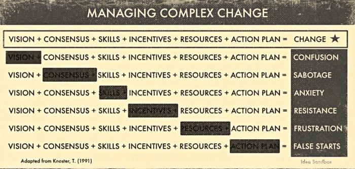 complex change chart