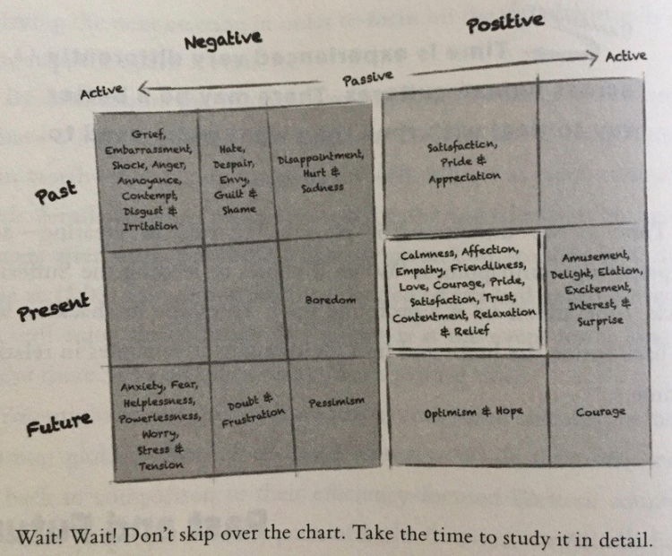Emotions Chart - Mo Gawdat